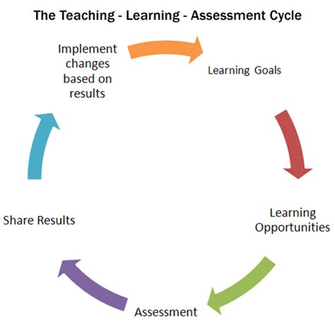 how the environment plays a role in learning